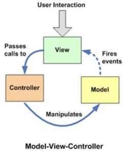 Design patterns in UI content app - Magnolia Development
